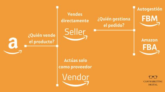 Infografía sobre tipos de vendedor en Amazon